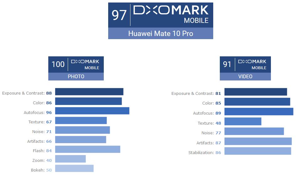 DXOMARK Huawei Mate 10 Pro score
