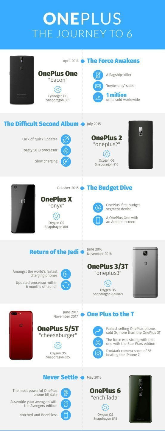 OnePlus The Road to OnePlus 6 - Never Settle! [Infographic] 1